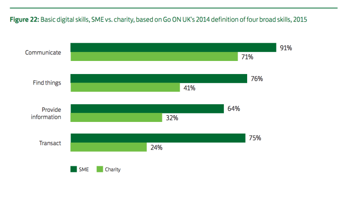 Lloyds digital maturity report - graph