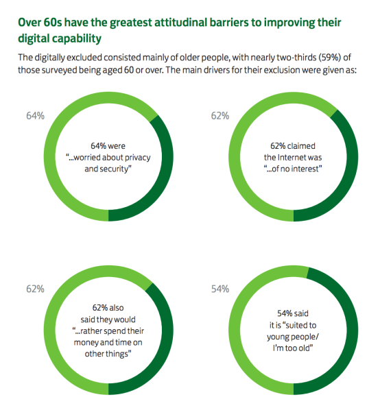 Attitudes to digital amongst over 60s: LBG Consumer Digital Index